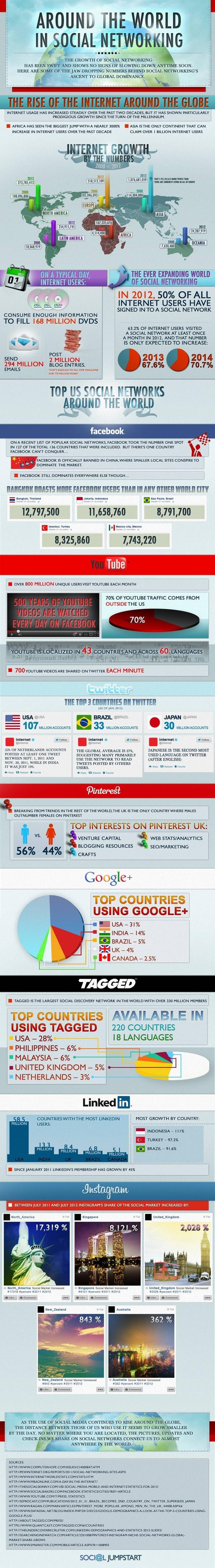 incremento de las redes sociales2
